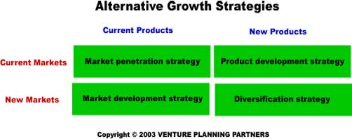 organizational strategies for growth Unhappy with your sales growth discover 7 business growth strategies you can  use to double your revenue within the next 12 months.